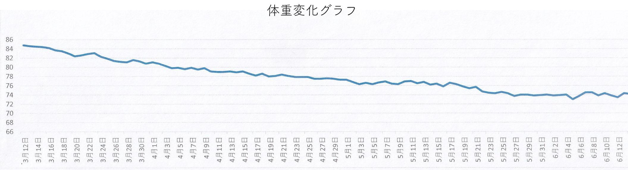 Aさんグラフ