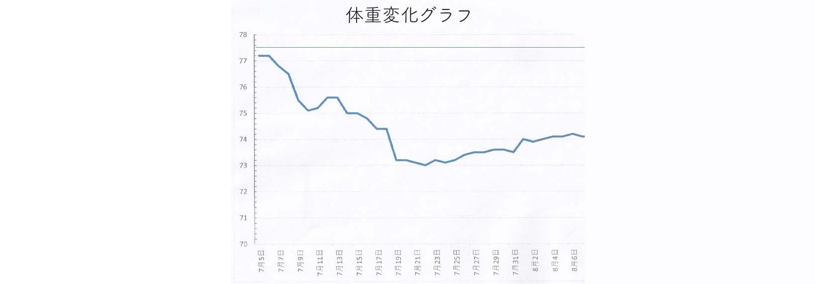 Bさんグラフ